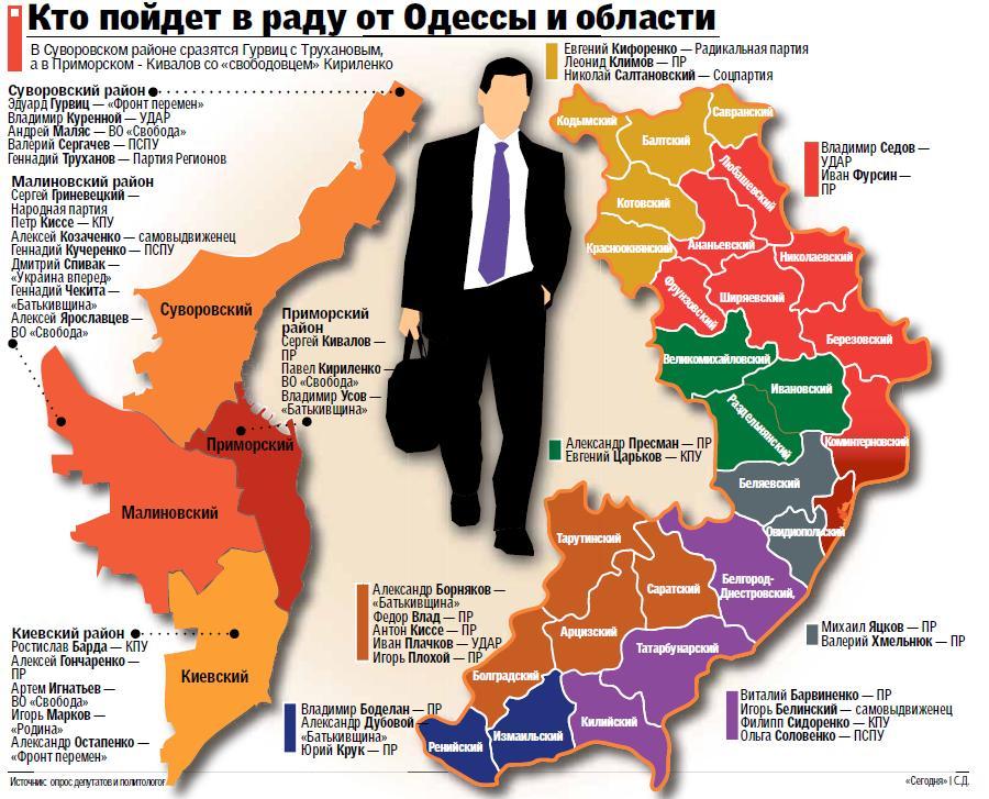 Одесщина: кандидатов-регионалов вдвое больше, чем округов