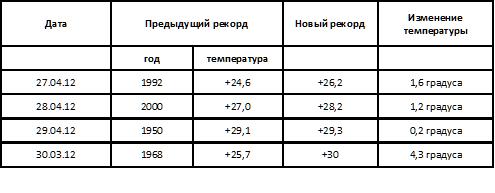 Столица Бессарабии бьёт новые температурные рекорды!
