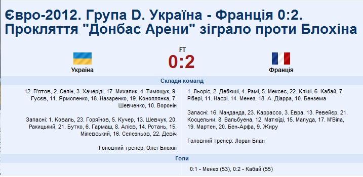 Проклятие Донбасс Арены: Украина уступает Франции со счетом 0:2