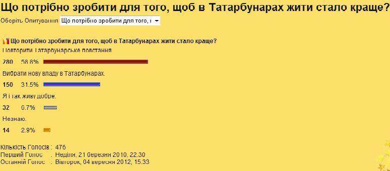 опрос Татарбунары ждет новое восстание?
