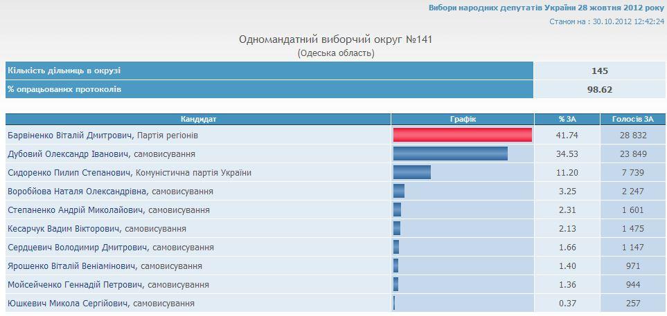 """""""Плохую власть выбирают хорошие граждане, которые не ходят на выборы"""" (графики обновлены, 12:42)"""