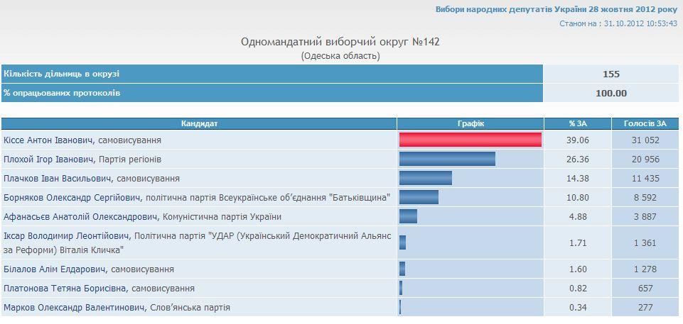 ЦВК окончила подсчет голосов южных округов Одесской области (графики, 10:54)
