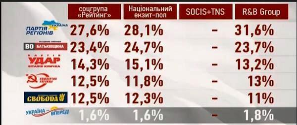 ВЫБОРЫ-2012. Первые результаты екзит-полов
