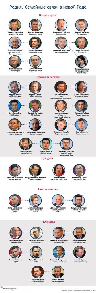 Верховна Рада Украины - сваты, братья, племянники и сыновья!