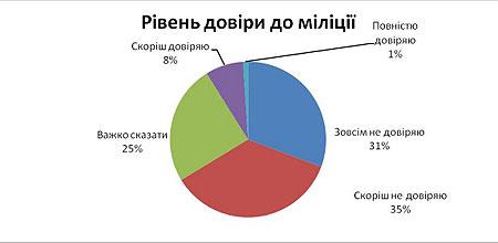 Милиции доверяет менее 1% граждан