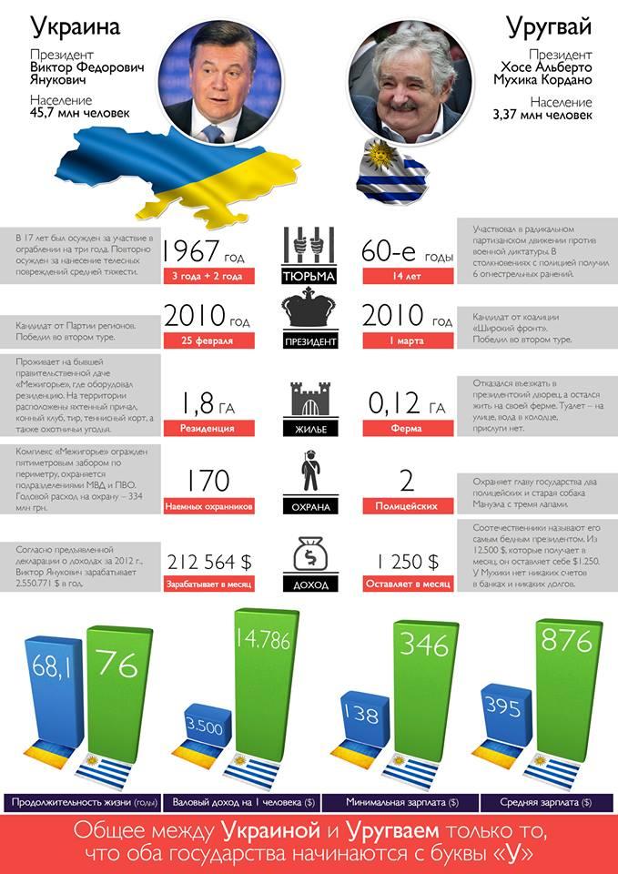 Украина и Уругвай - что общего у этих государств?