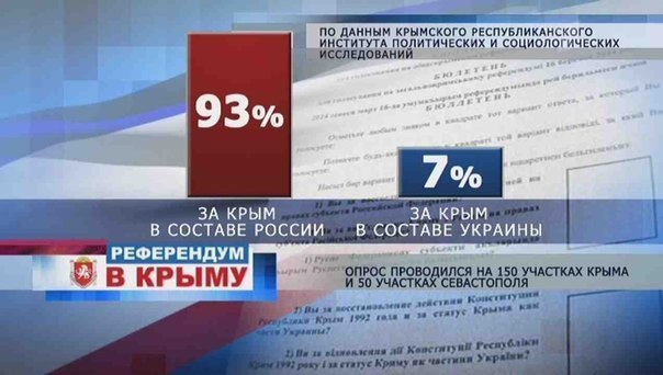 За вхождение в состав России проголосовало 123% крымчан