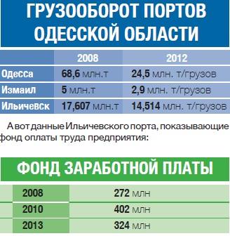 Проблема портов - проблема всей Украины