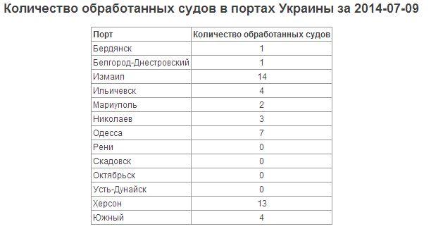 За вчерашний день Измаильский порт обработал больше всех судов по Украине