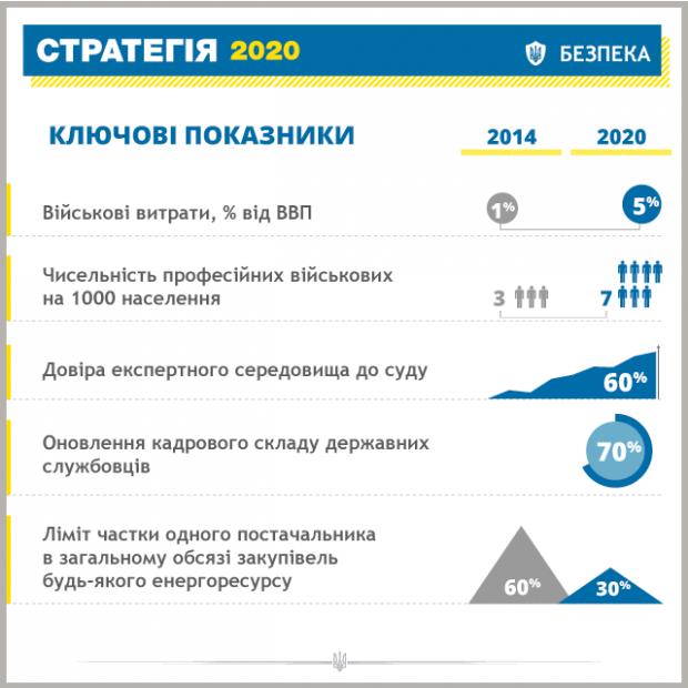 """1411824540-3263-strategiya-2020 Порошенко предоставил главные цели """"Стратегии-2020"""""""