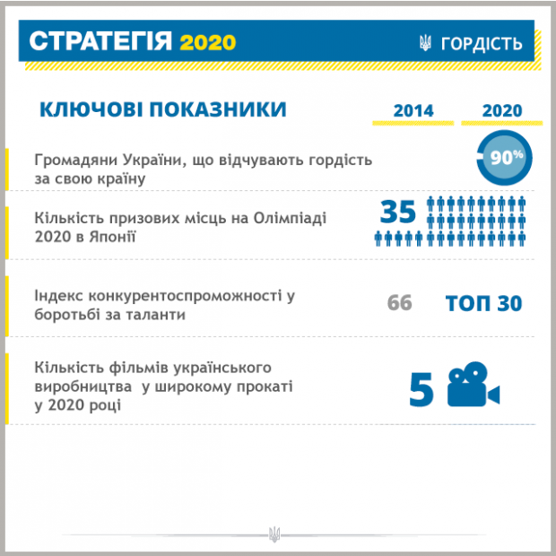 """Порошенко предоставил главные цели """"Стратегии-2020"""""""