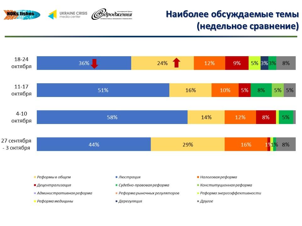 217 О чем говорят в украинском Facebook лидеры мнений