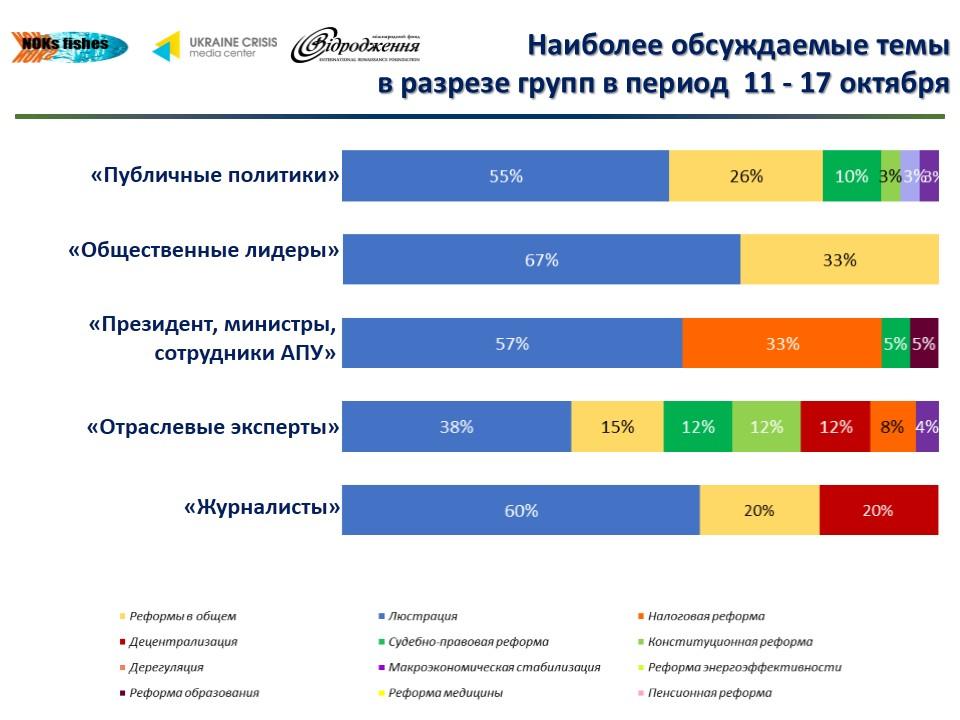 312 Что обсуждают в украинском Facebook (инфографика)