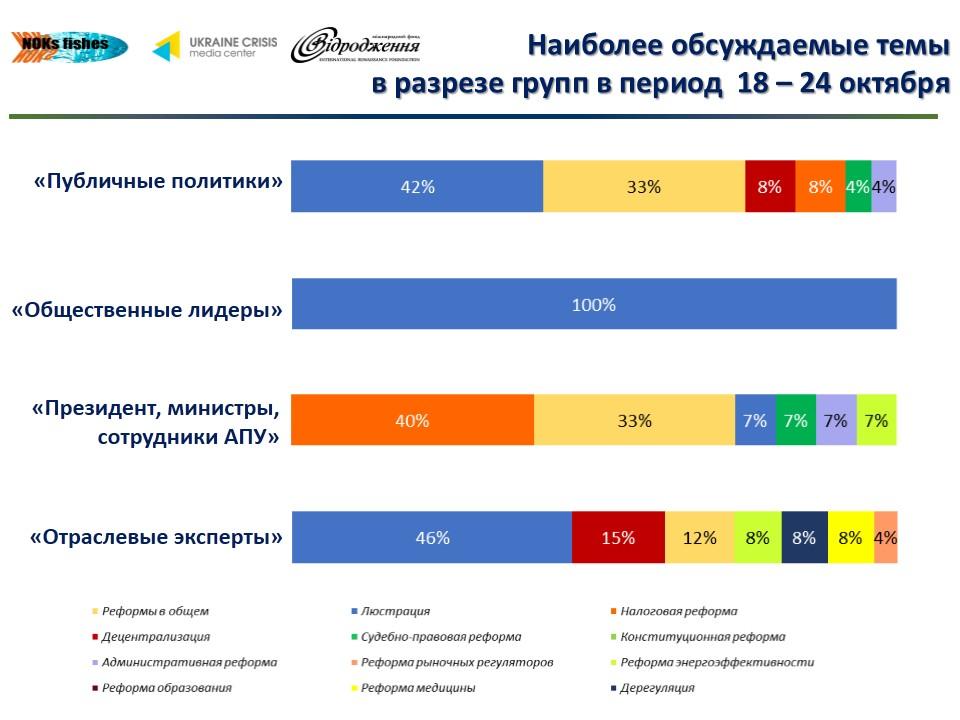313 О чем говорят в украинском Facebook лидеры мнений