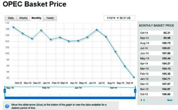 384546317 Мировые цены на нефть падают до критических для  России показателей