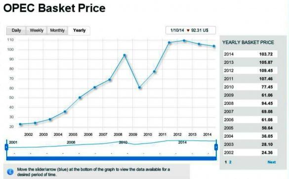 384546319 Мировые цены на нефть падают до критических для  России показателей
