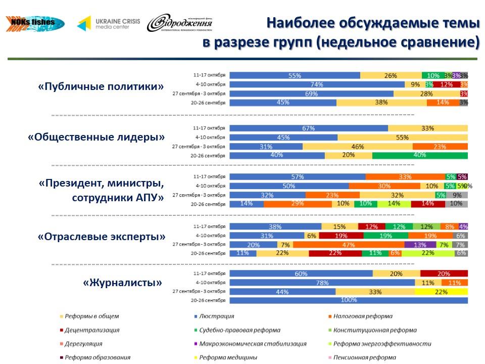 45 Что обсуждают в украинском Facebook (инфографика)