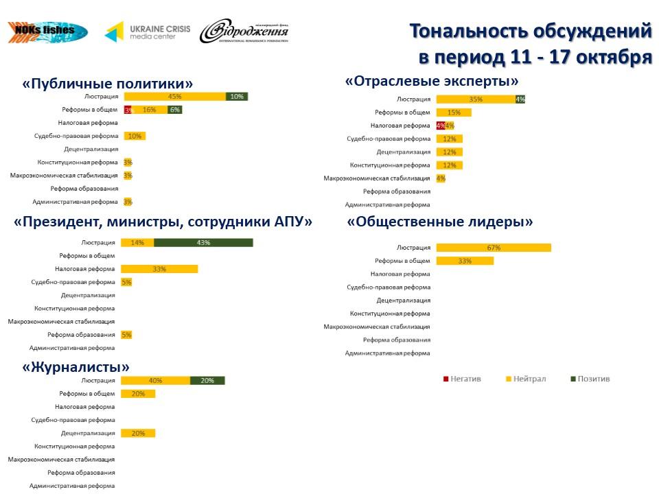 57 Что обсуждают в украинском Facebook (инфографика)