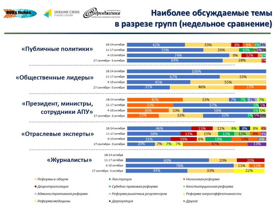 59 О чем говорят в украинском Facebook лидеры мнений