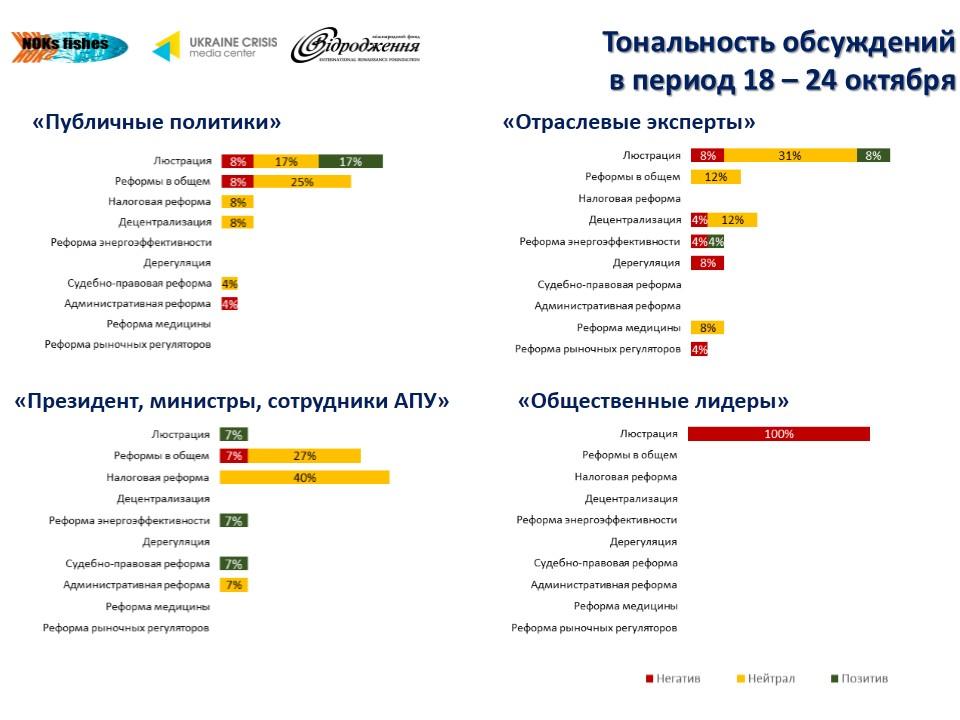 611 О чем говорят в украинском Facebook лидеры мнений