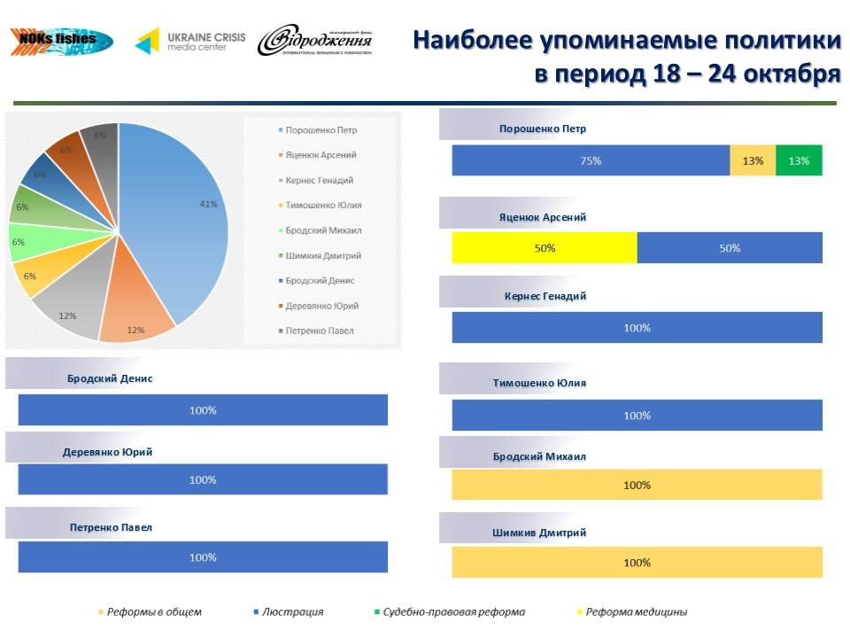 711 О чем говорят в украинском Facebook лидеры мнений
