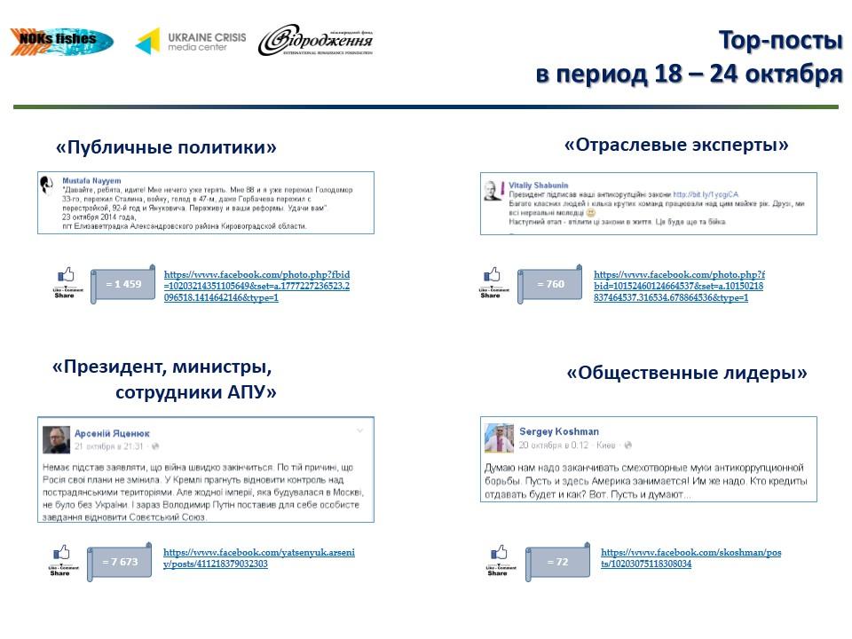 83 О чем говорят в украинском Facebook лидеры мнений