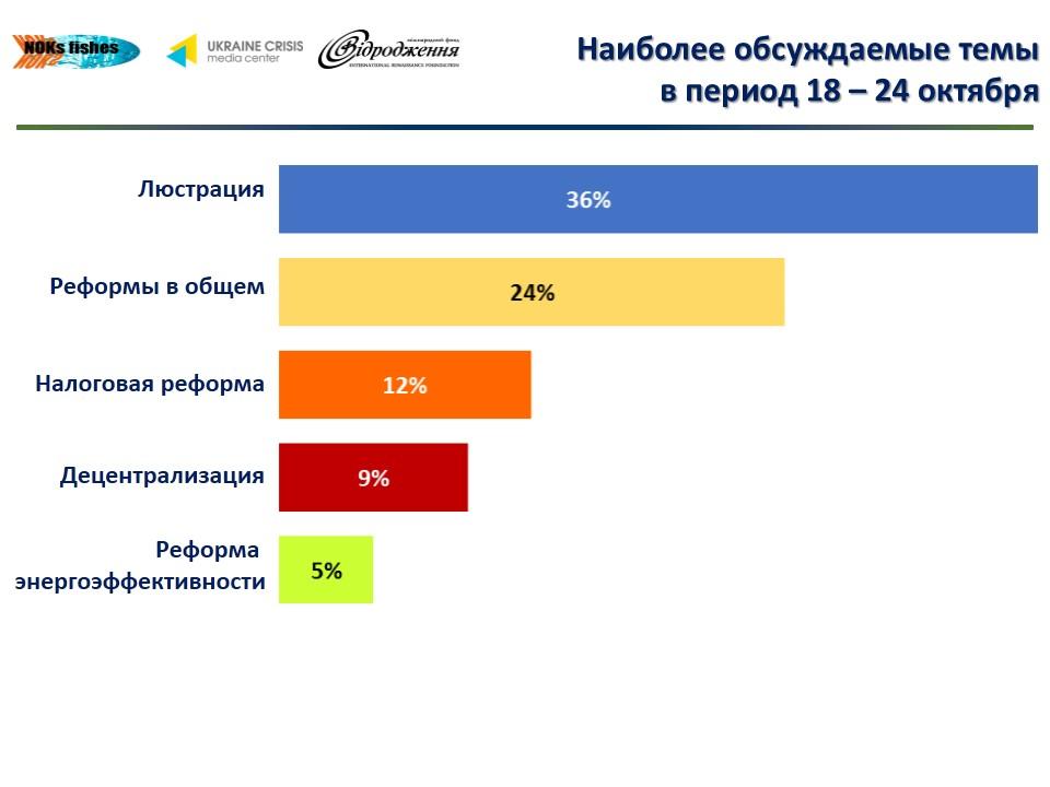 bd2d6adba00a9d6302fb44b95d013b48 О чем говорят в украинском Facebook лидеры мнений