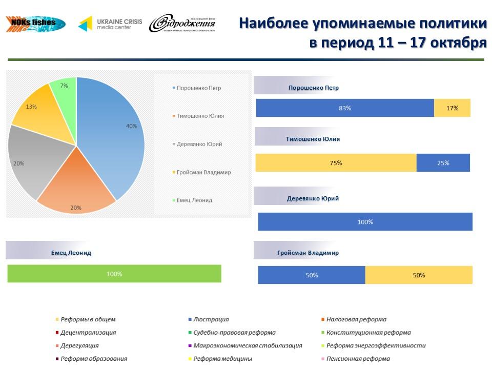 bdbf8556cbf276abc69d9e8f82a3f8d1 Что обсуждают в украинском Facebook (инфографика)