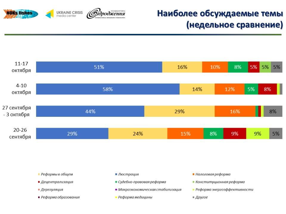 c18b30a5058ccc8976b15b8b5ef06f43 Что обсуждают в украинском Facebook (инфографика)