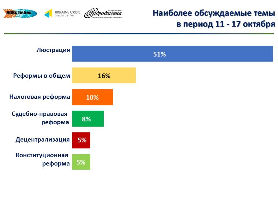 d7e55088b4835bb82797f2141695da5d Что обсуждают в украинском Facebook (инфографика)