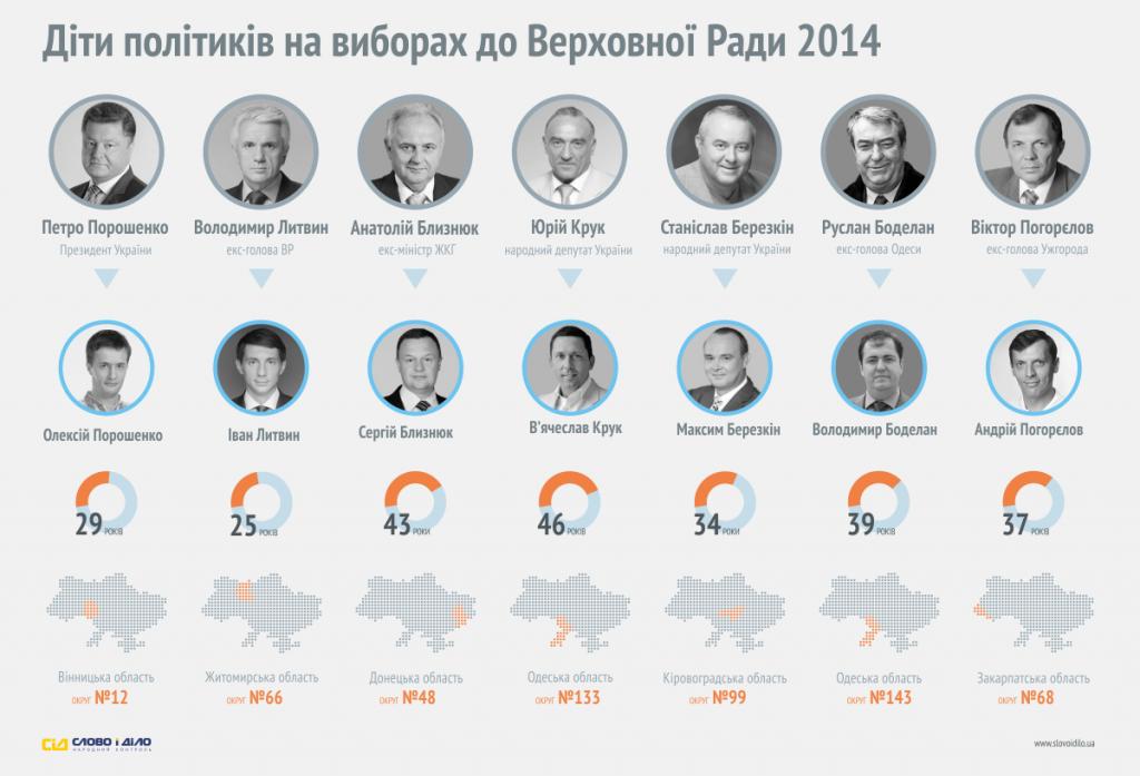 Кто из детей политиков идет в Раду (инфографика)