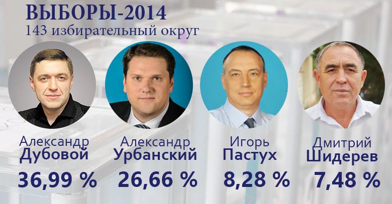 exitp-—-143-общ За кого голосовал 143-й округ - данные экзит-поллов