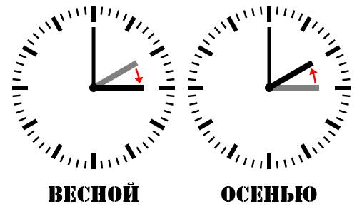 perevod-chasov Сегодня ночью Украина перейдет на зимнее время