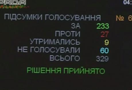 Рада в ночном режиме или как принимали бюджет-2015
