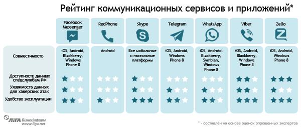 Данные пользователей Viber, Zello и Skype - наиболее доступны спецслужбам РФ