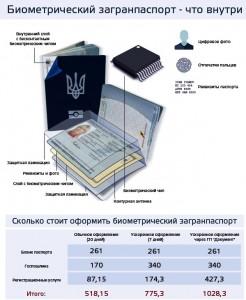 В Измаиле будут выдавать биометрические паспорта