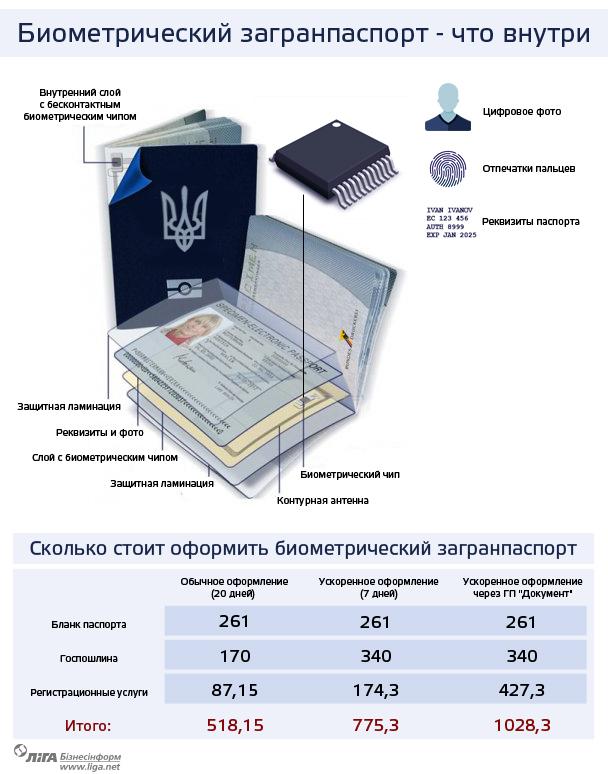 С недели измаильчане смогут оформлять биометрические загранпаспорта