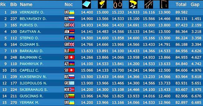 Гимнаст из Донецка стал абсолютным чемпионом Европы