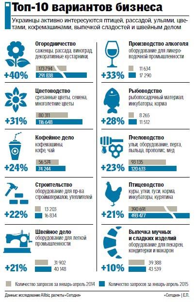 Как украинцы зарабатывают в кризис