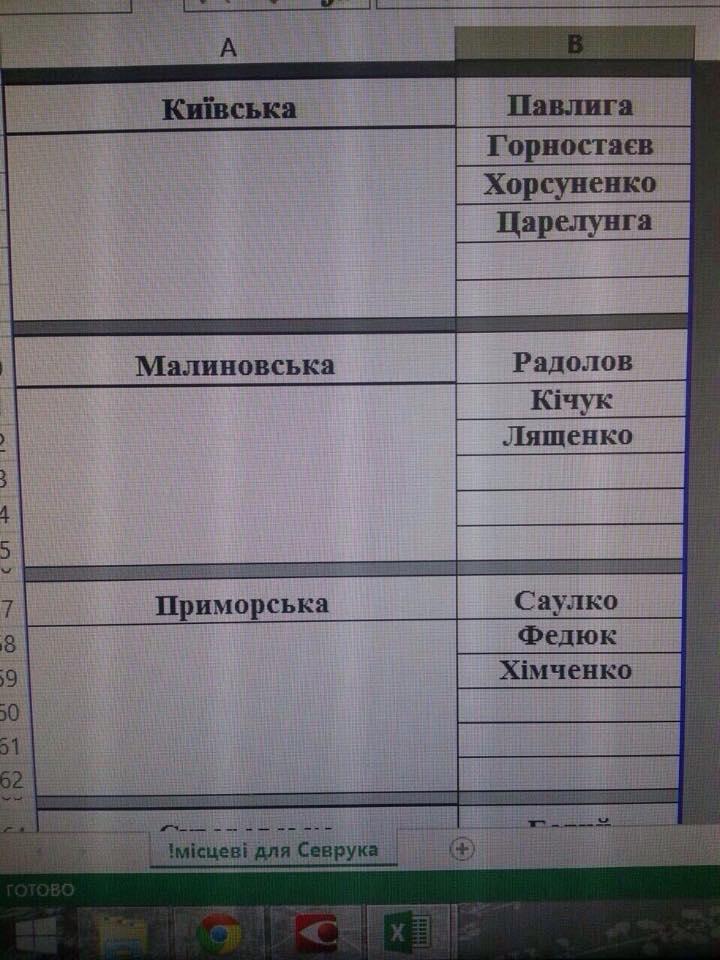 5048fea05527f5c33e125eb11c0891cbabca68c2 В сеть попал скандальный документ распределения руководящих должностей в райпрокуратурах