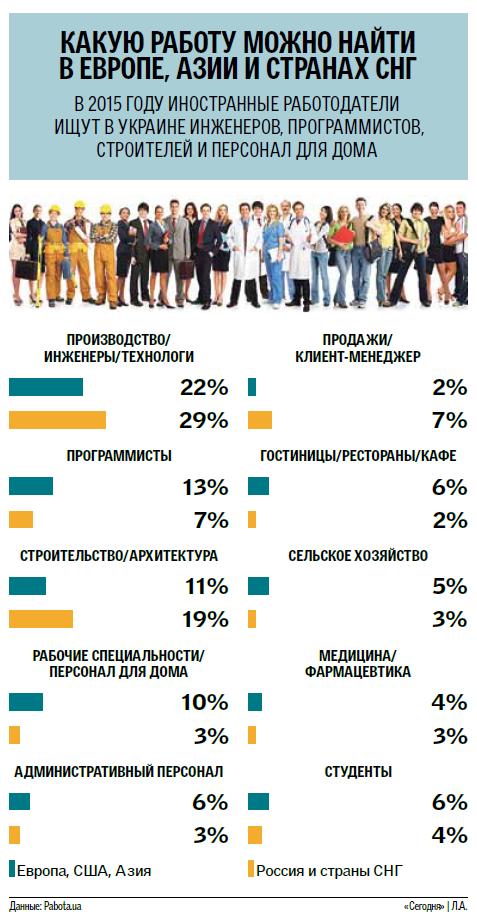 Где в мире украинцам готовы предоставить работу (инфографика)