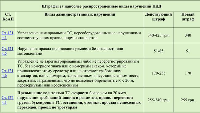 shtrafi_11 Опубликованы новые штрафы для автомобилистов