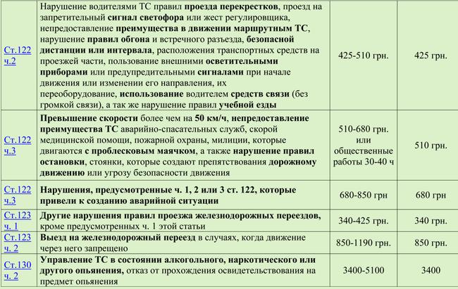 shtrafi_2 Опубликованы новые штрафы для автомобилистов