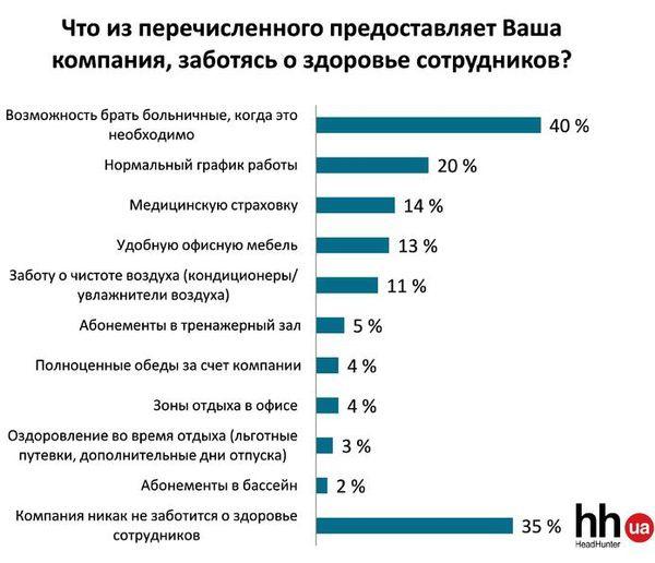 Украинские работодатели экономят на здоровье сотрудников