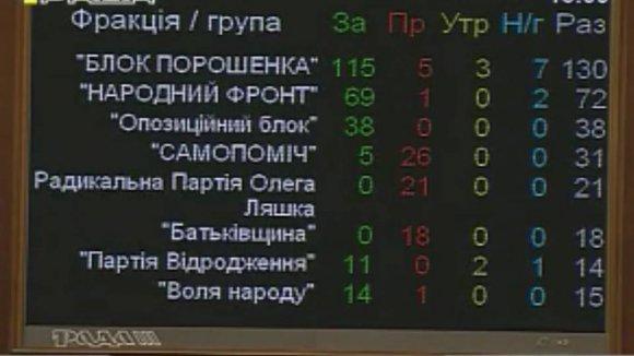 Рада проголосовала за децентрализацию Украины в первом чтении