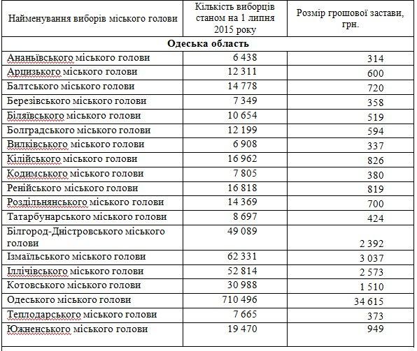 В Измаиле кандидаты в мэры заплатят по три тысячи гривен