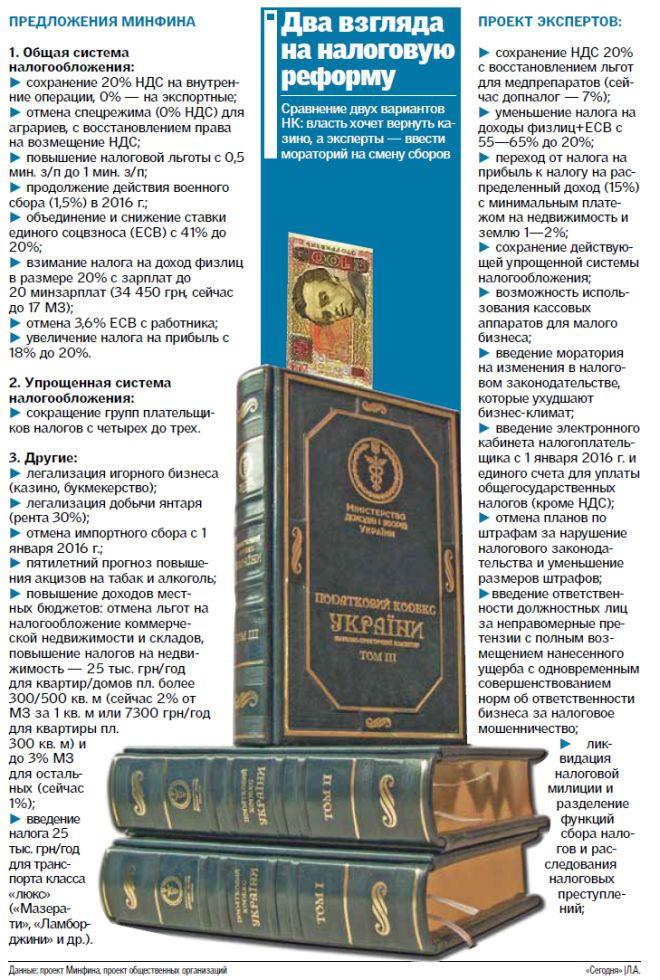 Что Минфин готовит украинцам: хотят ввести налоги на все квартиры, но не на все машины