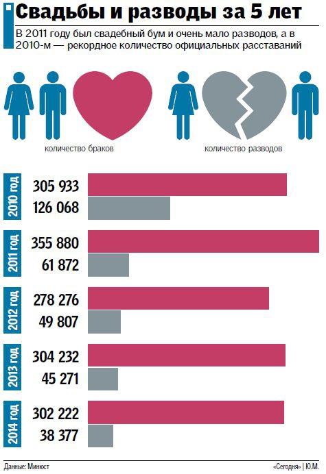 01_269 Украинцы реже женятся и меньше разводятся — в целях выживания