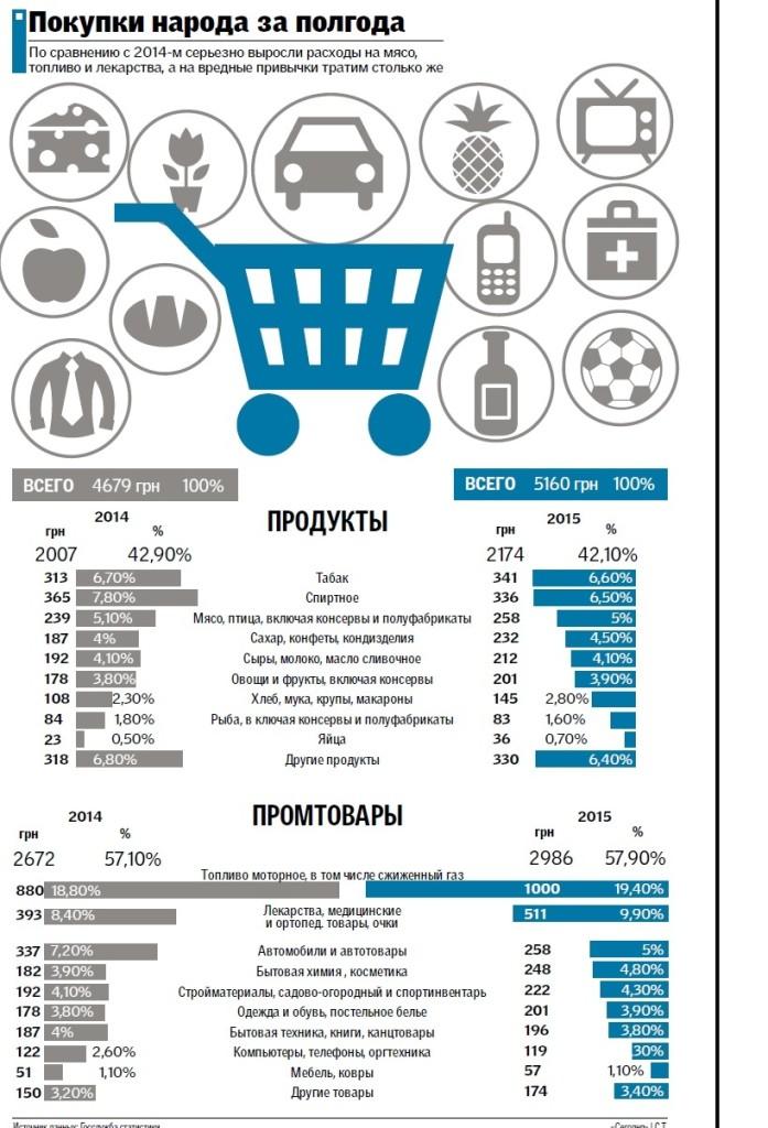 2015-697x1024 Украинцы стали меньше ездить на авто и больше тратить на лекарства