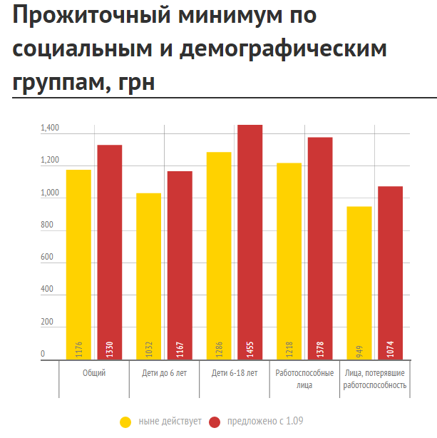 3466 Непрожиточный минимум: что и почему входит в потребительскую корзину украинцев
